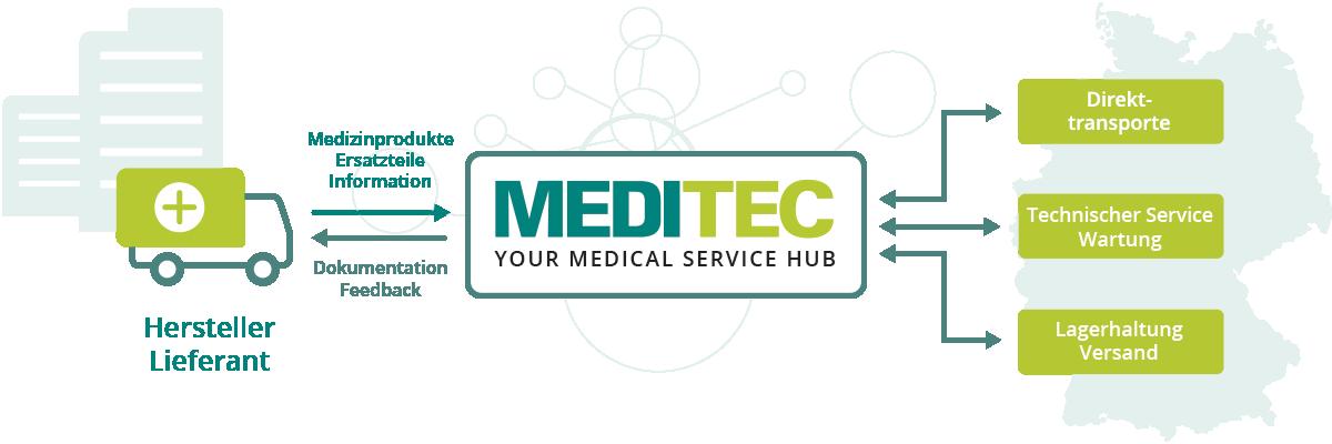 MEDTITEC   Your medical service hub